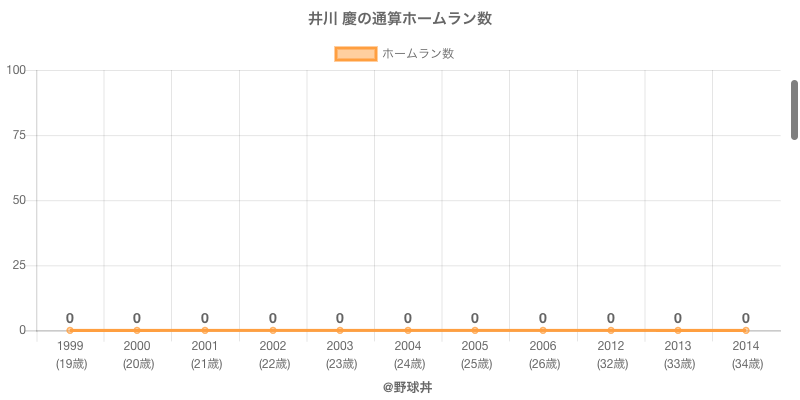 #井川 慶の通算ホームラン数