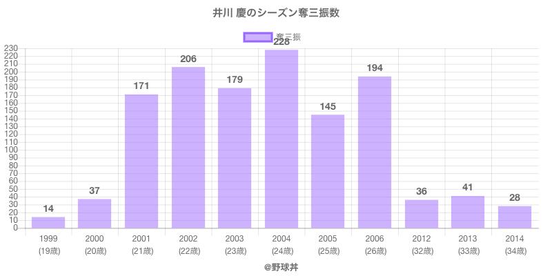 #井川 慶のシーズン奪三振数