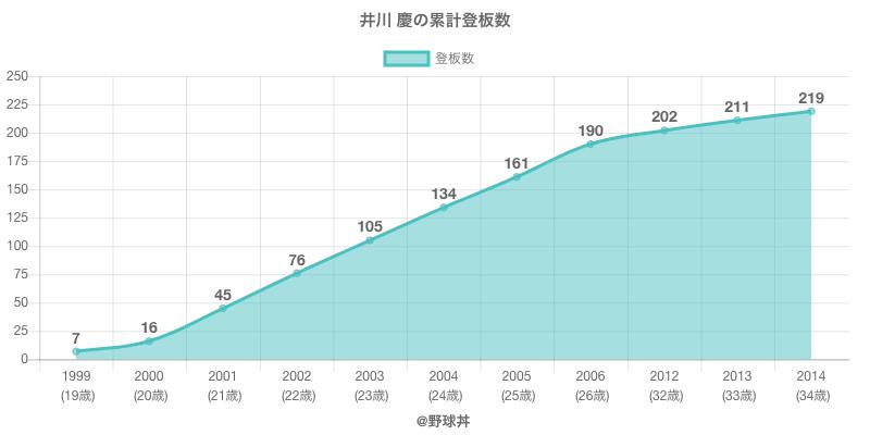 #井川 慶の累計登板数