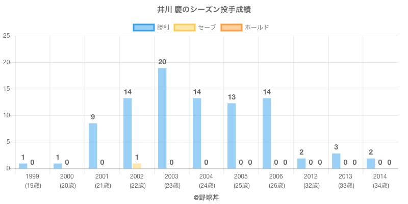 #井川 慶のシーズン投手成績