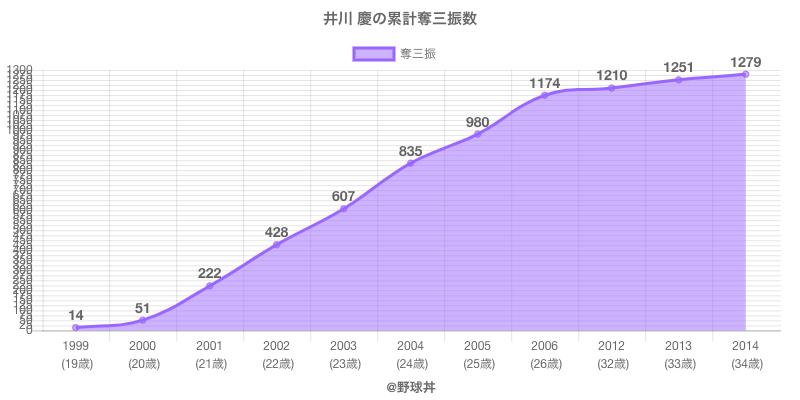#井川 慶の累計奪三振数