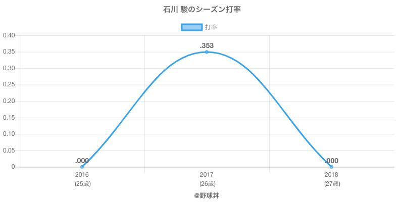 石川 駿のシーズン打率