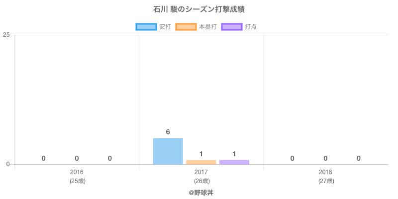 #石川 駿のシーズン打撃成績