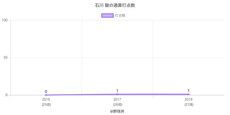 #石川 駿の通算打点数