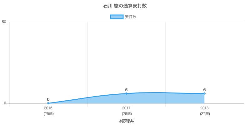 #石川 駿の通算安打数
