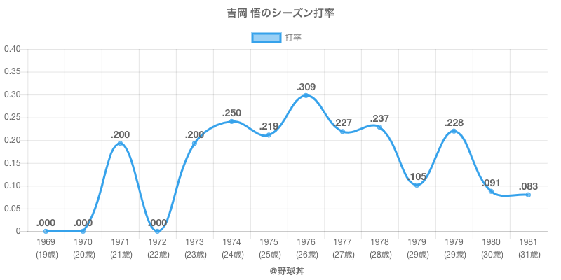吉岡 悟のシーズン打率