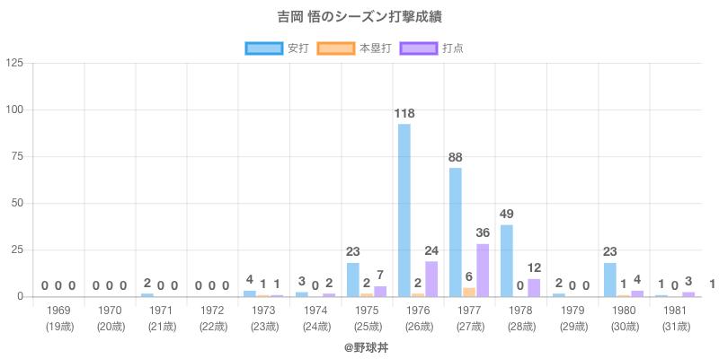 #吉岡 悟のシーズン打撃成績