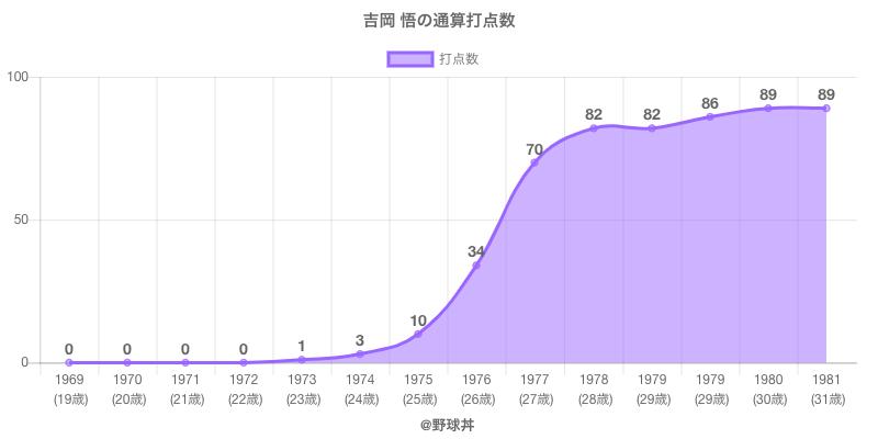 #吉岡 悟の通算打点数
