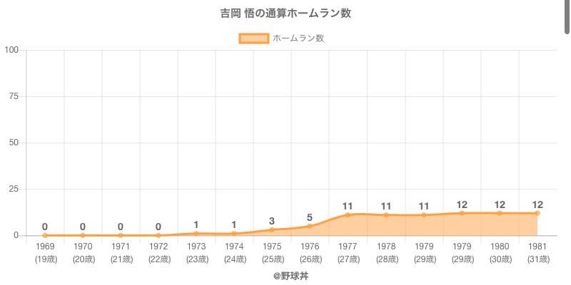 #吉岡 悟の通算ホームラン数