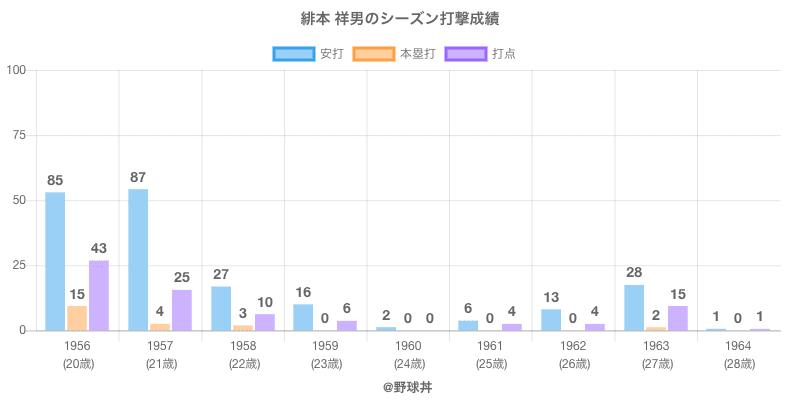 #緋本 祥男のシーズン打撃成績