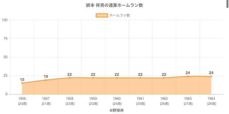 #緋本 祥男の通算ホームラン数
