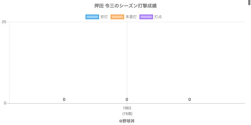 #押田 令三のシーズン打撃成績