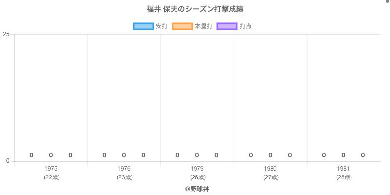 #福井 保夫のシーズン打撃成績