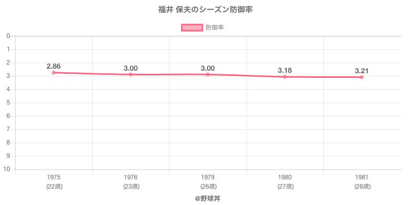 福井 保夫のシーズン防御率