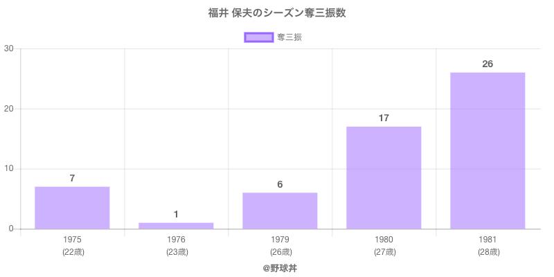 #福井 保夫のシーズン奪三振数