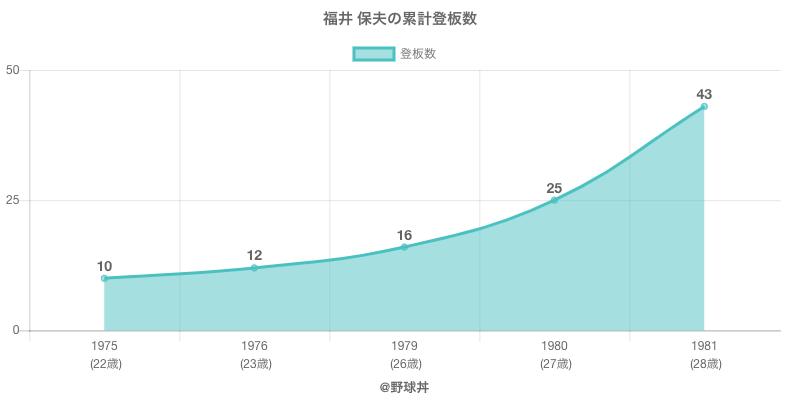 #福井 保夫の累計登板数