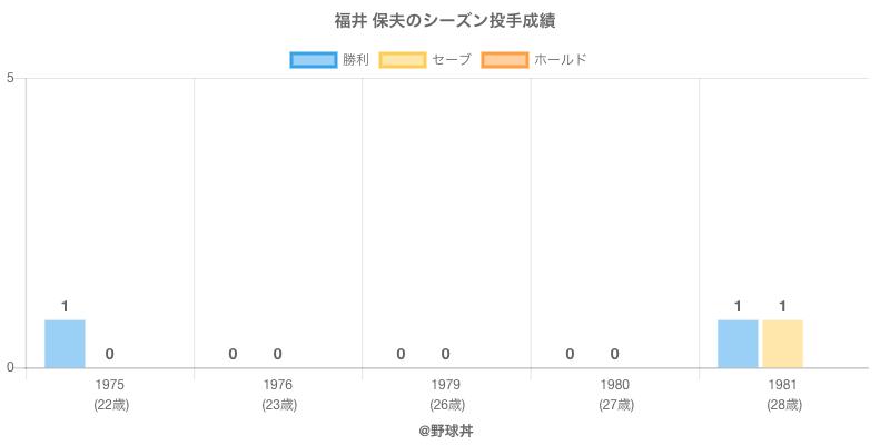 #福井 保夫のシーズン投手成績