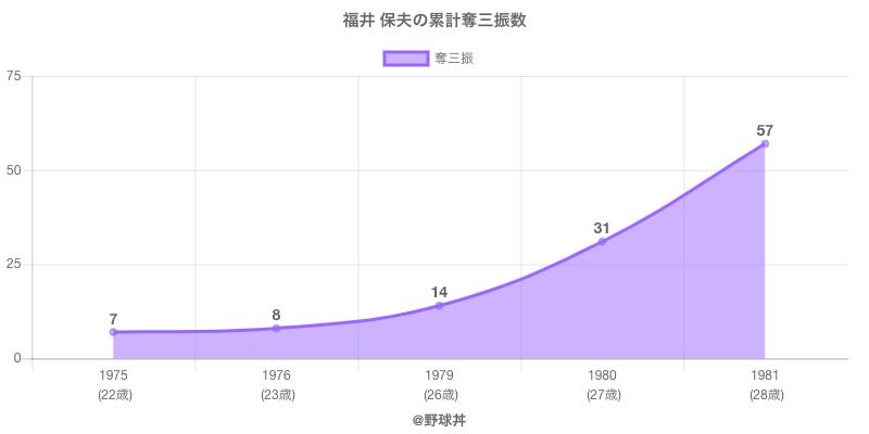 #福井 保夫の累計奪三振数