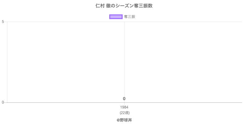 #仁村 徹のシーズン奪三振数