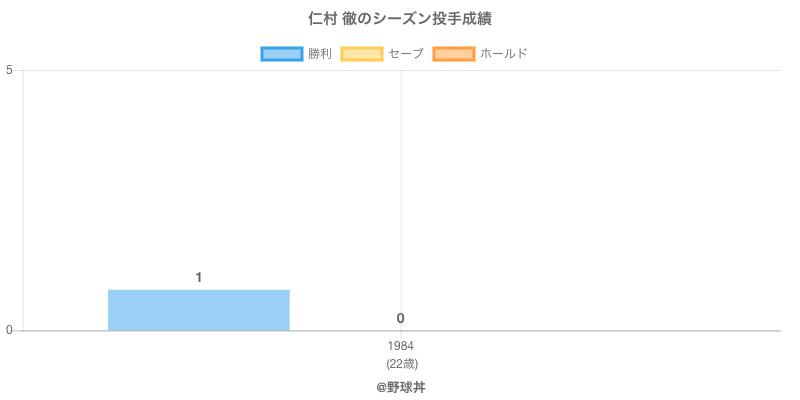 #仁村 徹のシーズン投手成績