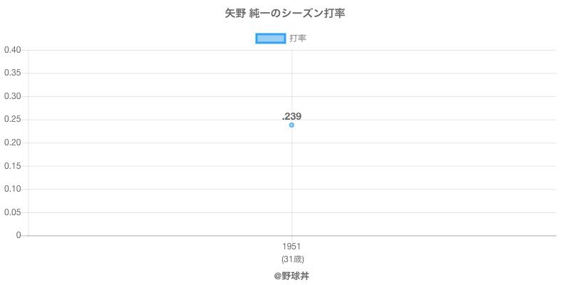 矢野 純一のシーズン打率