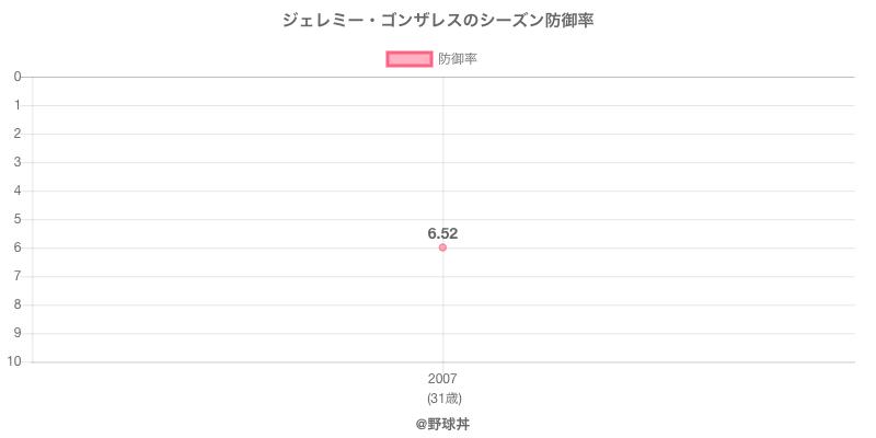 ジェレミー・ゴンザレスのシーズン防御率