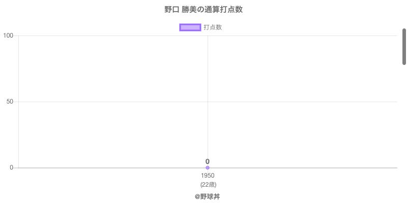#野口 勝美の通算打点数