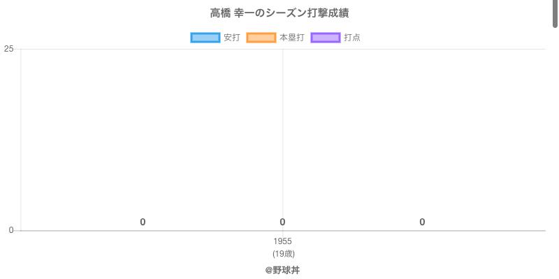 #高橋 幸一のシーズン打撃成績
