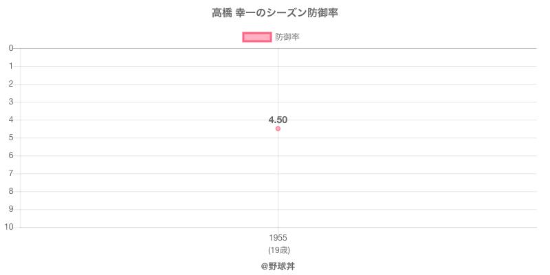高橋 幸一のシーズン防御率