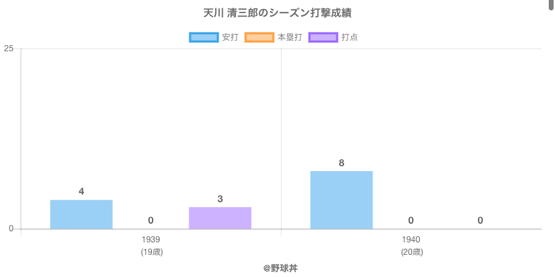 #天川 清三郎のシーズン打撃成績