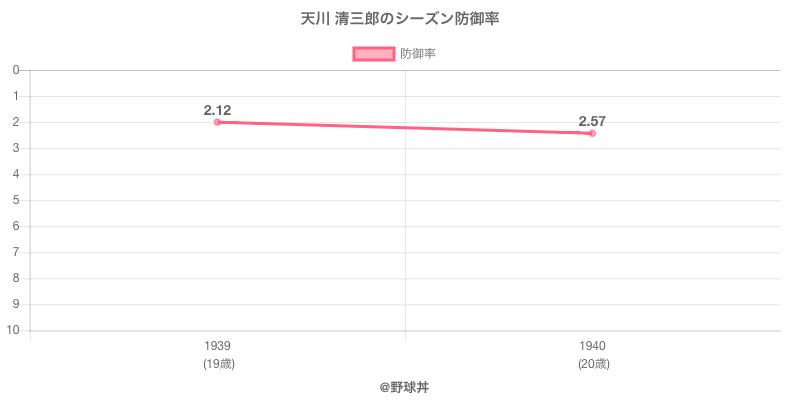 天川 清三郎のシーズン防御率