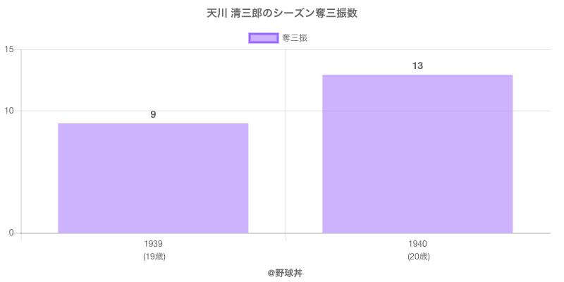 #天川 清三郎のシーズン奪三振数