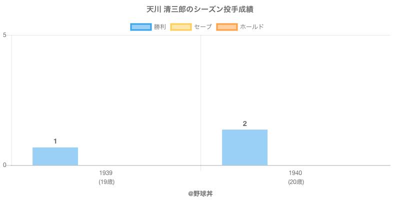 #天川 清三郎のシーズン投手成績