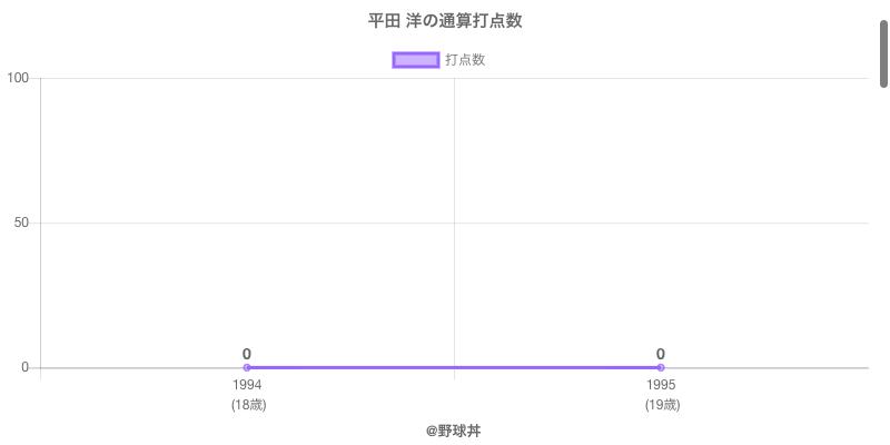 #平田 洋の通算打点数