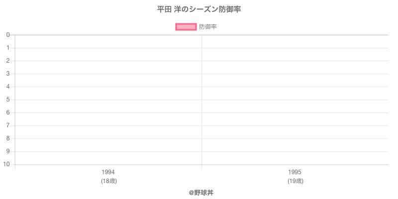 平田 洋のシーズン防御率