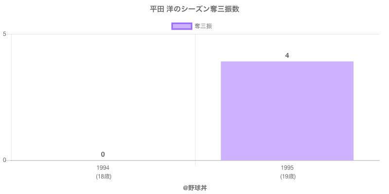 #平田 洋のシーズン奪三振数