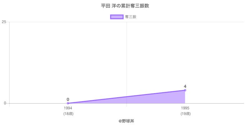 #平田 洋の累計奪三振数