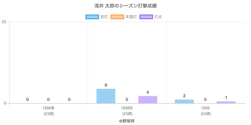 #浅井 太郎のシーズン打撃成績