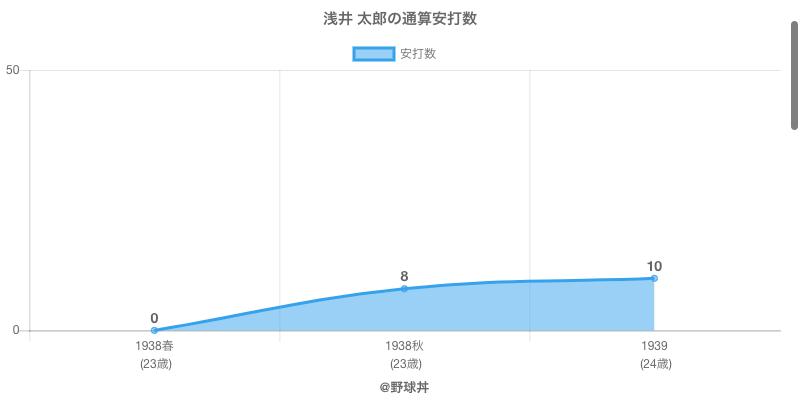 #浅井 太郎の通算安打数