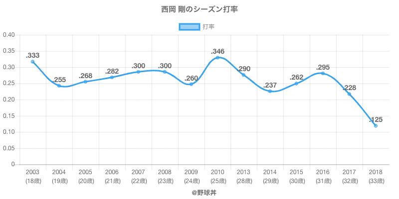 西岡 剛のシーズン打率