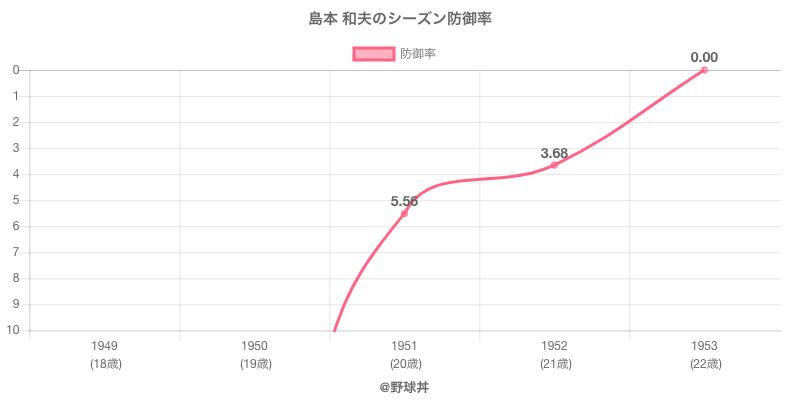 島本 和夫のシーズン防御率