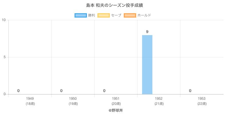 #島本 和夫のシーズン投手成績