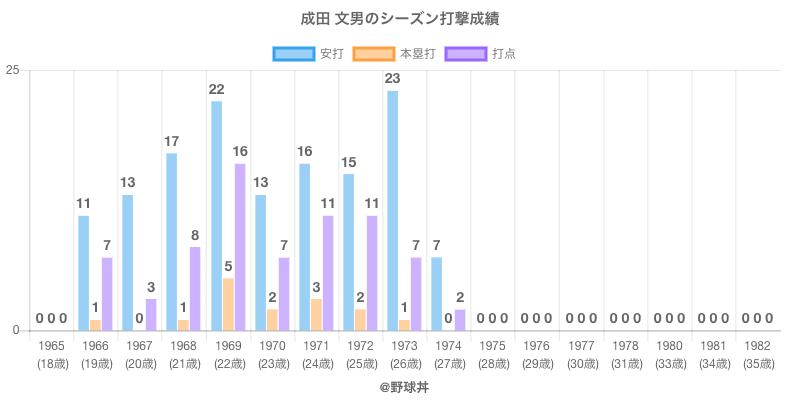 #成田 文男のシーズン打撃成績