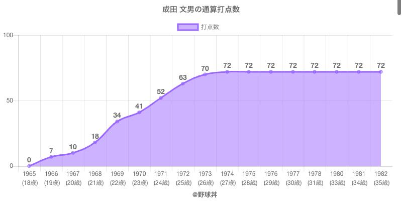 #成田 文男の通算打点数