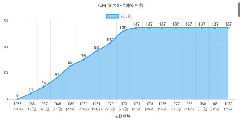#成田 文男の通算安打数