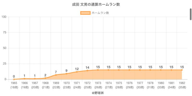 #成田 文男の通算ホームラン数