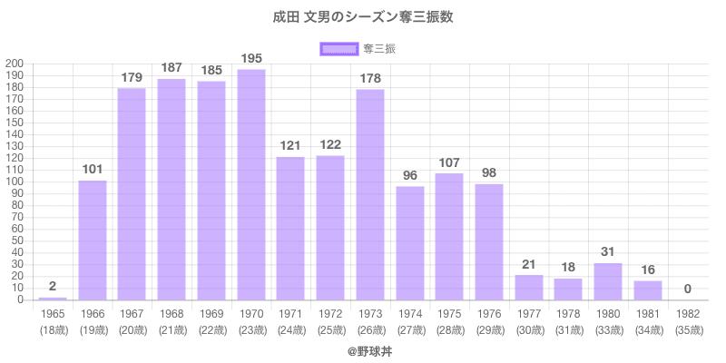 #成田 文男のシーズン奪三振数