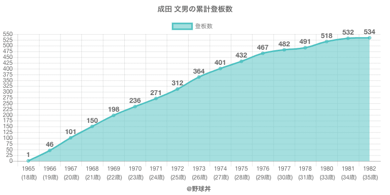 #成田 文男の累計登板数