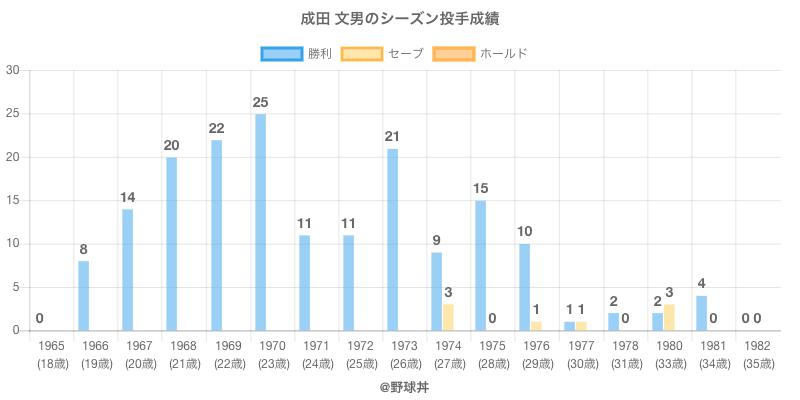 #成田 文男のシーズン投手成績