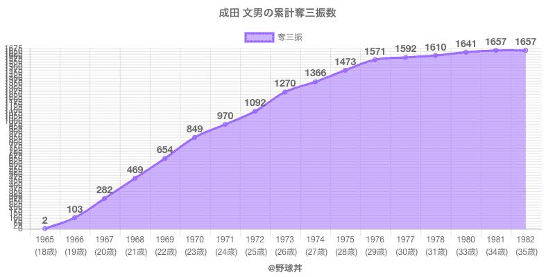 #成田 文男の累計奪三振数